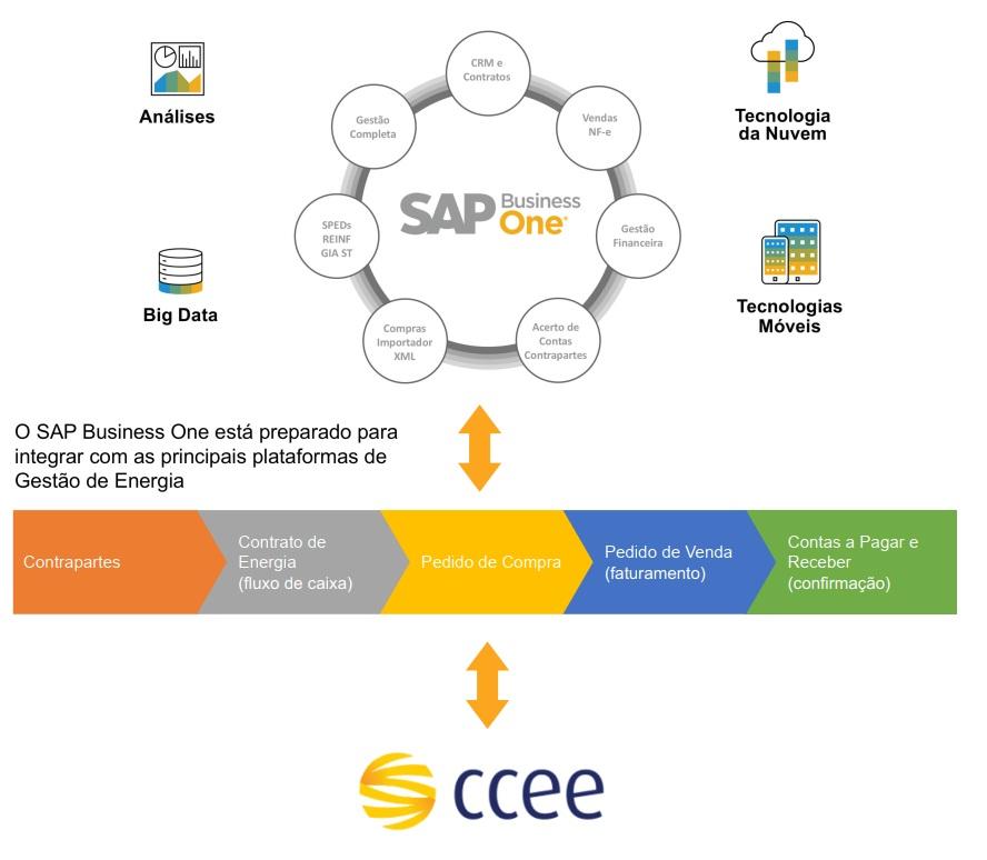 sistema de gestão para empresas do setor de energia