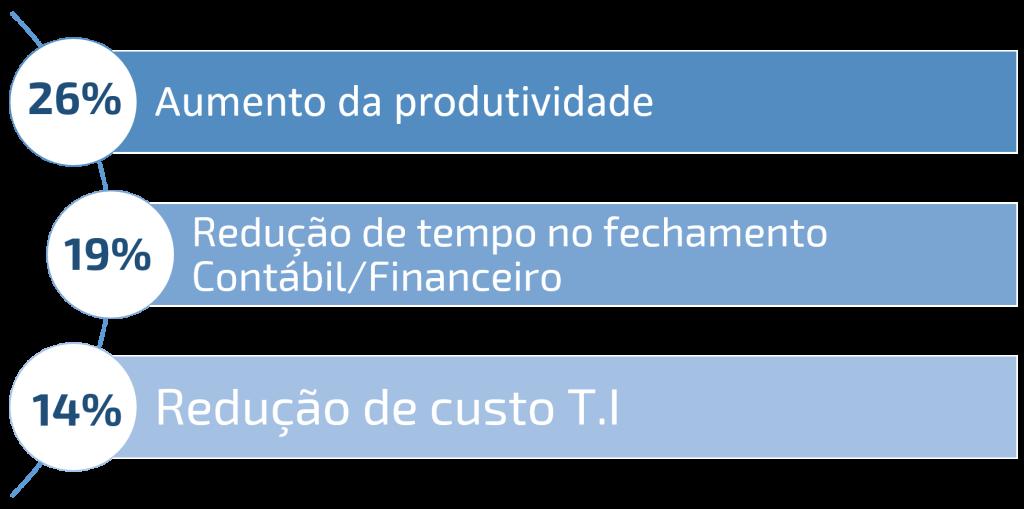 ERP para prestadoras de serviços